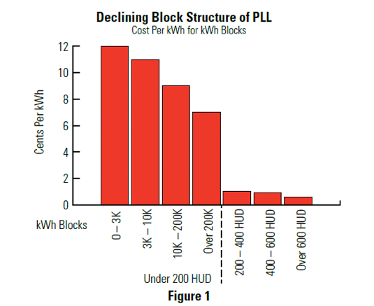 Declining Block Stucture of PLL