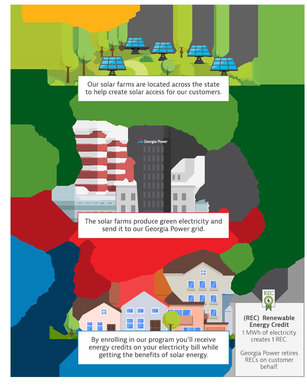 Community Solar flow chart