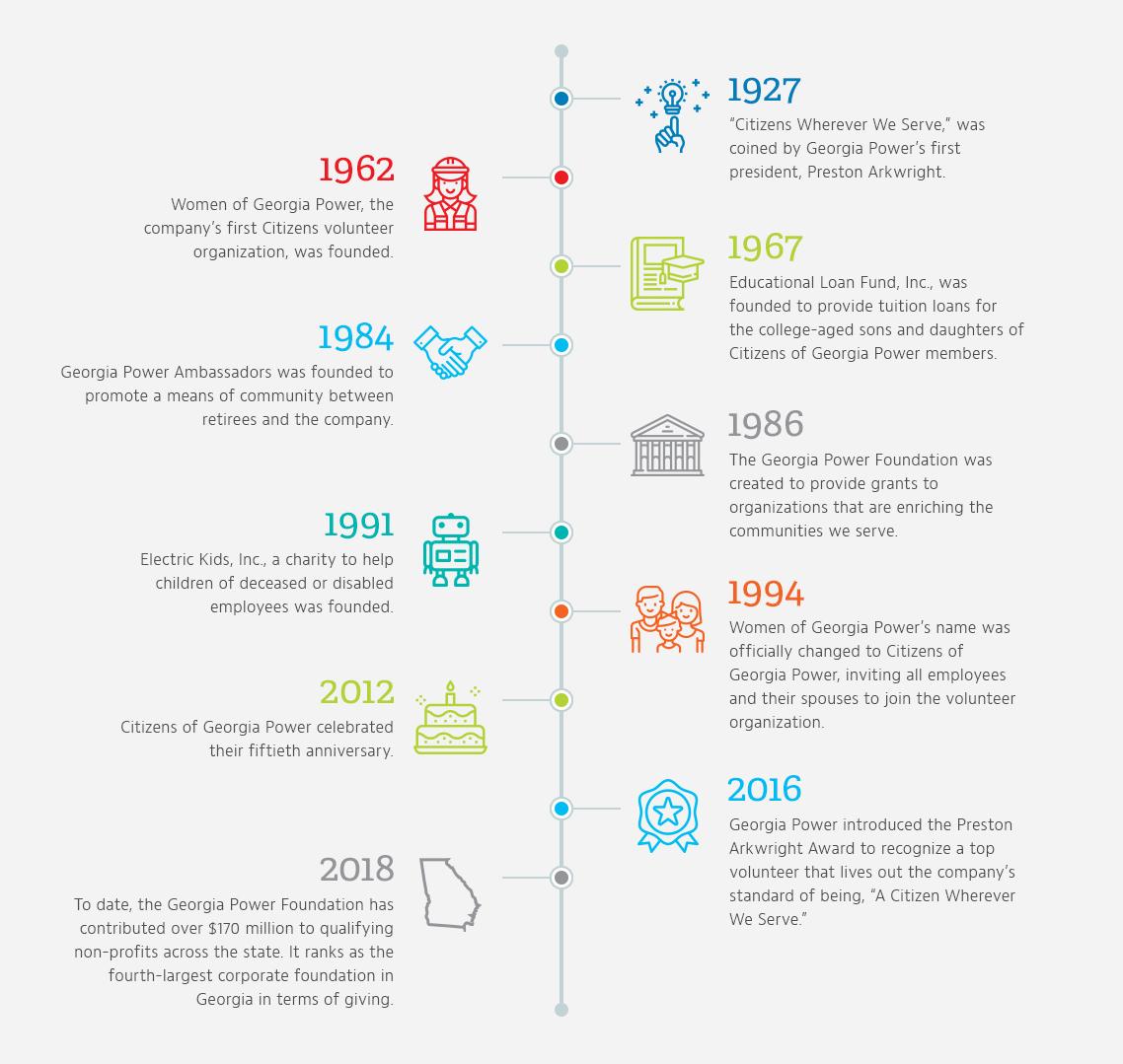 community milestones