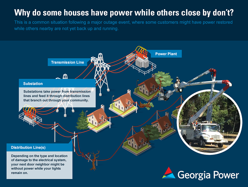 Why is my neighbor's power on and mine is not?
